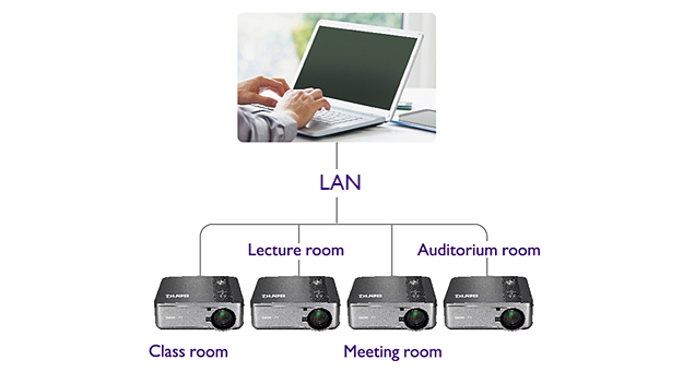Projector Management through LAN Control